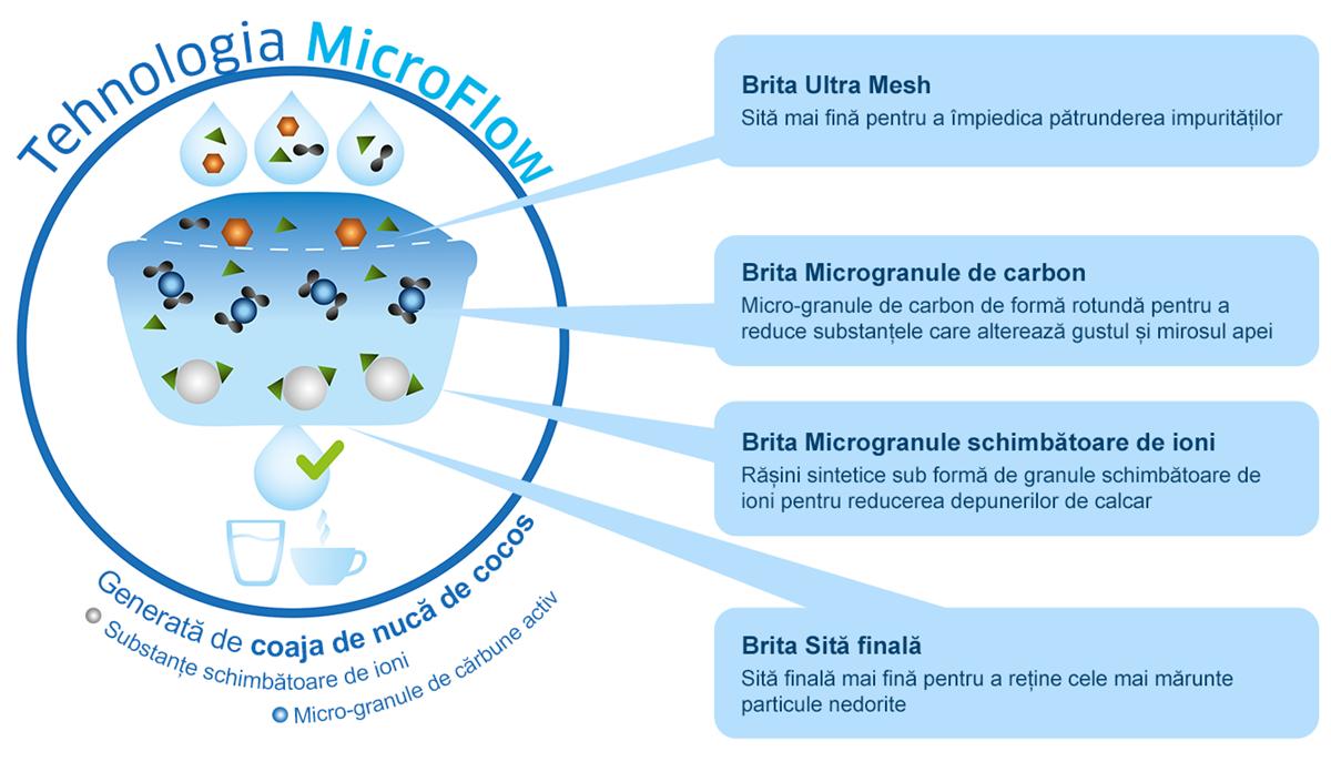 Tehnologia MicroFlow